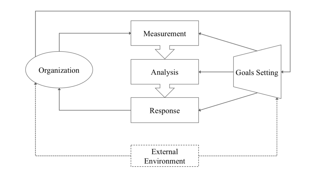 Pictorial overview of Performance Management Cycle (P. C. Smith & Goddard, 2002, p. 248)